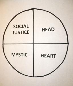 Four Spiritual Types